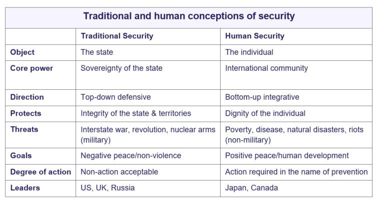 Figure 1: Conceptions of security prior to COVID-19 focused either on traditional or human security. The pandemic has revealed overlaps and interdependence of these conceptualisations.